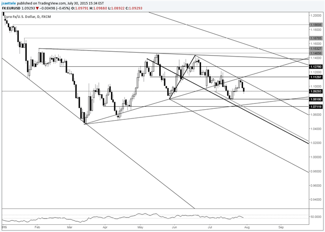 EUR/USD Drops Sharply from Slope Confluence