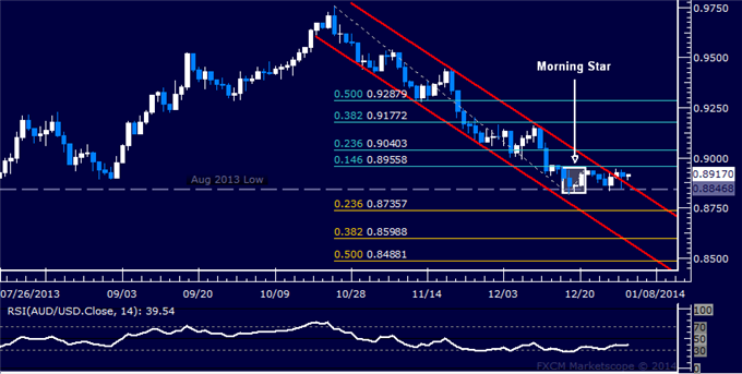 dailyclassics_aud-usd_body_Picture_12.png, Forex: AUD/USD Technical Analysis  A Bottom Set Above 0.88?