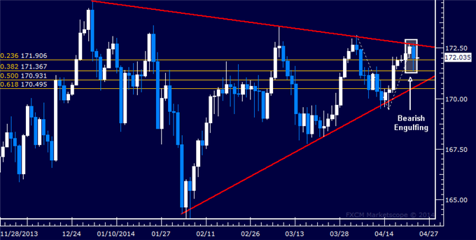 GBP/JPY Technical Analysis  Weakness Hinted at Triangle Top
