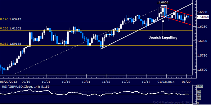 dailyclassics_gbp-usd_body_Picture_5.png, Forex: GBP/USD Technical Analysis  Capped Below 1.65 Figure