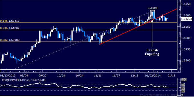 dailyclassics_gbp-usd_body_Picture_11.png, Forex: GBP/USD Technical Analysis  Stalling Below 1.65 Figure