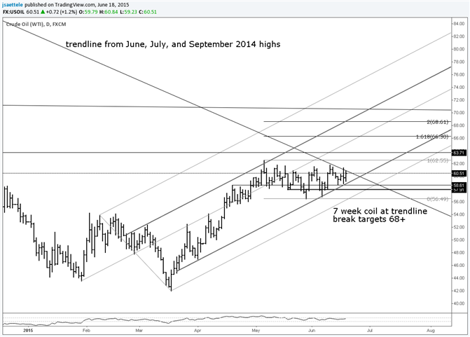 Crude Could Rally 13% Over Next Few Weeks
