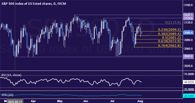 SPX 500 Technical Analysis: Down Move Ready to Resume?