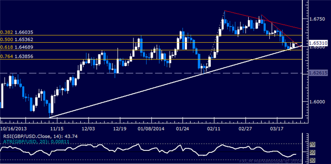dailyclassics_gbp-usd_body_Picture_12.png, Forex: GBP/USD Technical Analysis  Oscillating Around 1.65 Figure