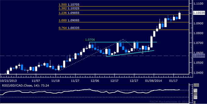 dailyclassics_usd-cad_body_Picture_7.png, Forex: USD/CAD Technical Analysis  Hitting a 4-Year High