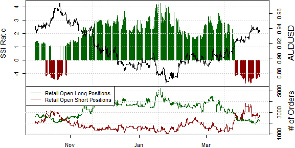 ssi_aud-usd_body_Picture_6.png, Australian Dollar Rally at Clear Risk on Two Factors
