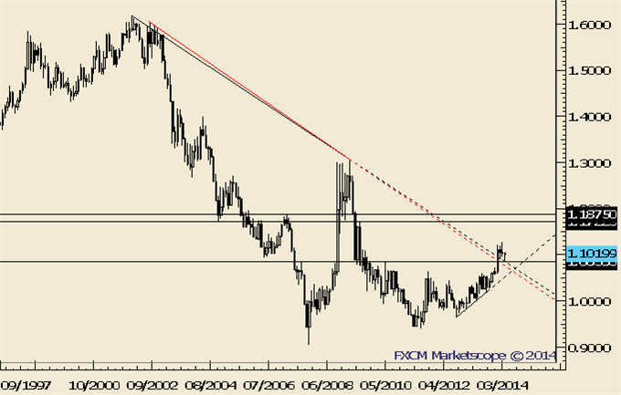 NZDUSD-May-Have-Made-a-Major-Top_body_Picture_2.png, NZDUSD May Have Made a Major Top