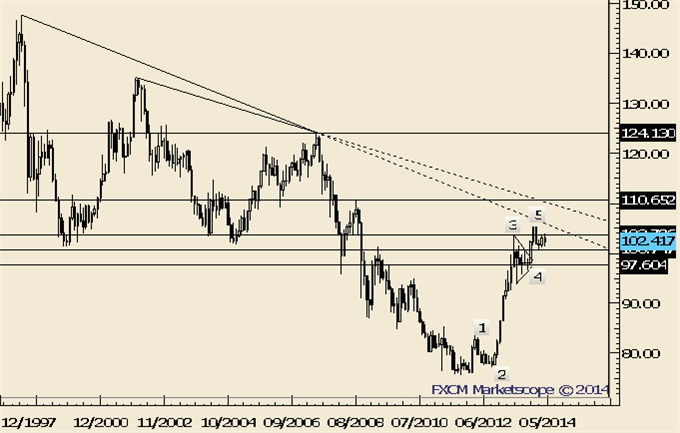 NZDUSD-May-Have-Made-a-Major-Top_body_Picture_3.png, NZDUSD May Have Made a Major Top