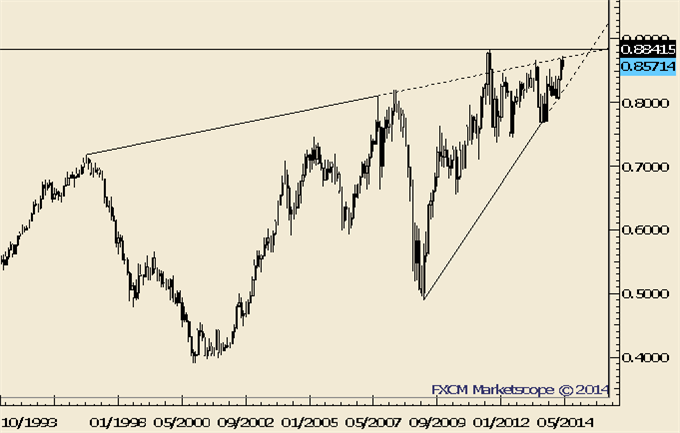 NZDUSD-May-Have-Made-a-Major-Top_body_Picture_4.png, NZDUSD May Have Made a Major Top