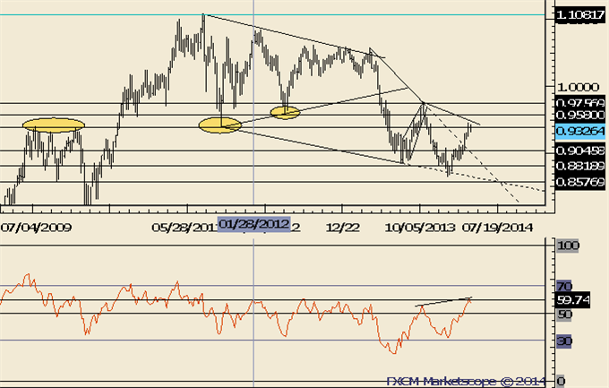 NZDUSD-May-Have-Made-a-Major-Top_body_Picture_5.png, NZDUSD May Have Made a Major Top