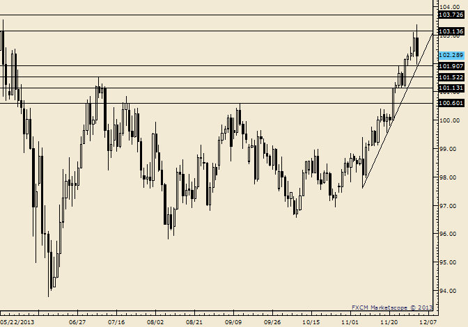 eliottWaves_usd-jpy_body_Picture_6.png, USD/JPY Outside Day Reversal Warns of Pullback