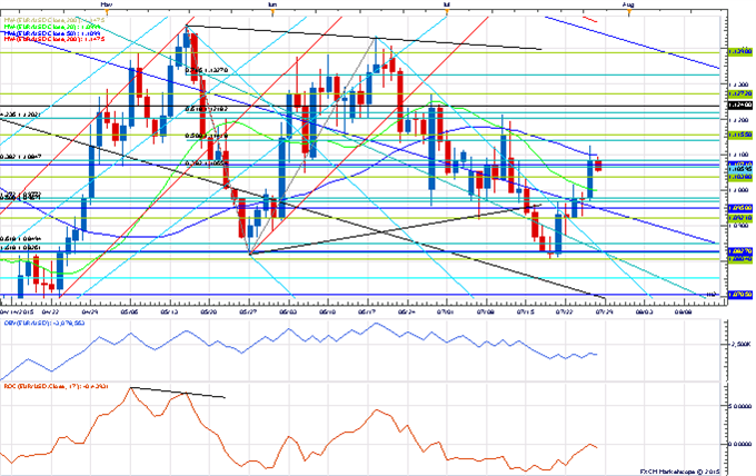 Price amp; Time: USD/JPY Waiting on the FOMC For Direction