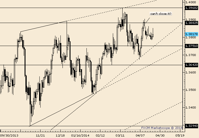 EUR/USD Trades HigherThen Lower; Wash, Rinse, Repeat
