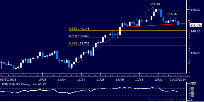 dailyclassics_eur-jpy_body_Picture_12.png, Forex: EUR/JPY Technical Analysis  Neckline Support Under Fire