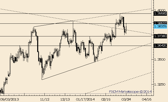 eliottWaves_eur-usd_body_Picture_10.png, EUR/USD Rally Slams into Resistance From 3/13 Close