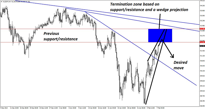 An_Apparent_False_Retest_in_AUDJPY_body_GuestCommentary_KayeLee_February7A_2.png, An Apparent False Retest in AUDJPY