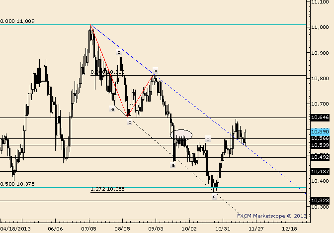 eliottWaves_us_dollar_index_body_Picture_1.png, USDOLLAR Responds to Former Trendline Resistance as Support