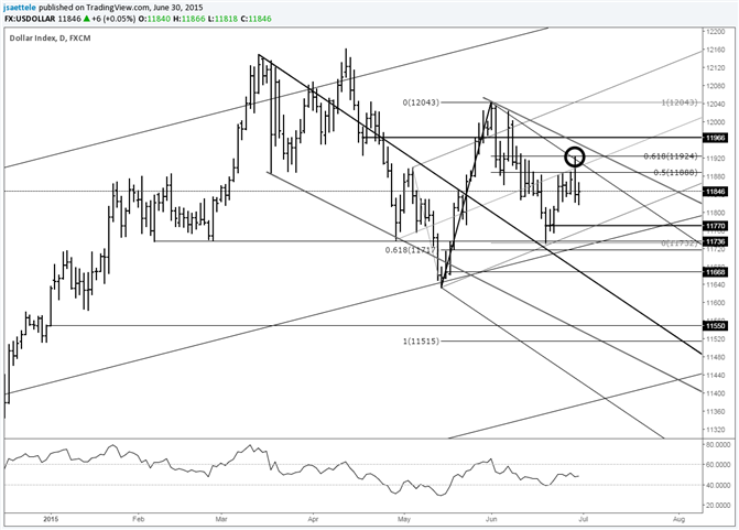 USDOLLAR Declines Sharply from 61.8% Retracement of June Decline