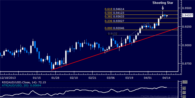 dailyclassics_aud-usd_body_Picture_9.png, AUD/USD Technical Analysis  Topping Near the 0.94 Figure?