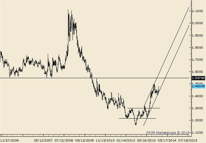 AUDUSD_NZDUSD_Breakdown_Trading_Tactics_body_Picture_4.png, AUD/USD and NZD/USD Breakdown; Here are Trading Tactics