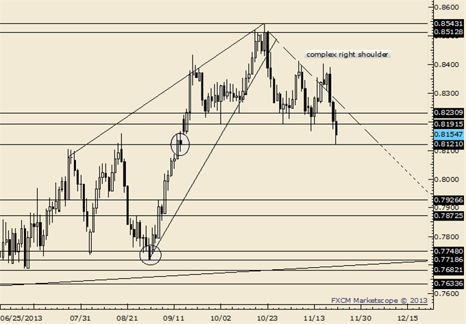 AUDUSD_NZDUSD_Breakdown_Trading_Tactics_body_Picture_5.png, AUD/USD and NZD/USD Breakdown; Here are Trading Tactics