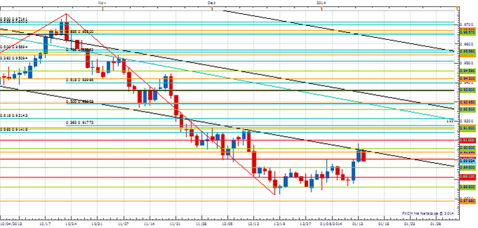 PT_Jan_14_body_Picture_1.png, Price amp; Time: Important Couple of Days Coming Up for AUD/USD
