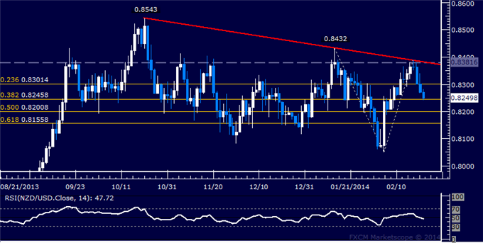 dailyclassics_nzd-usd_body_Picture_11.png, Forex: NZD/USD Technical Analysis  Trying to Expose 0.82 Figure