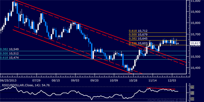 dailyclassics_us_dollar_index_body_Picture_11.png, Forex: US Dollar Technical Analysis  Stubborn Range Still Holding