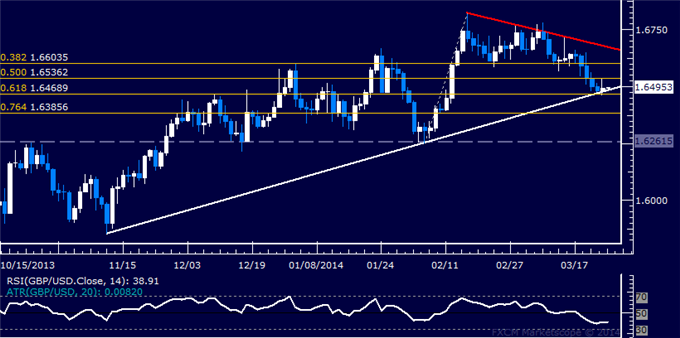 dailyclassics_gbp-usd_body_Picture_11.png, Forex: GBP/USD Technical Analysis  Holding at 4-Month Support