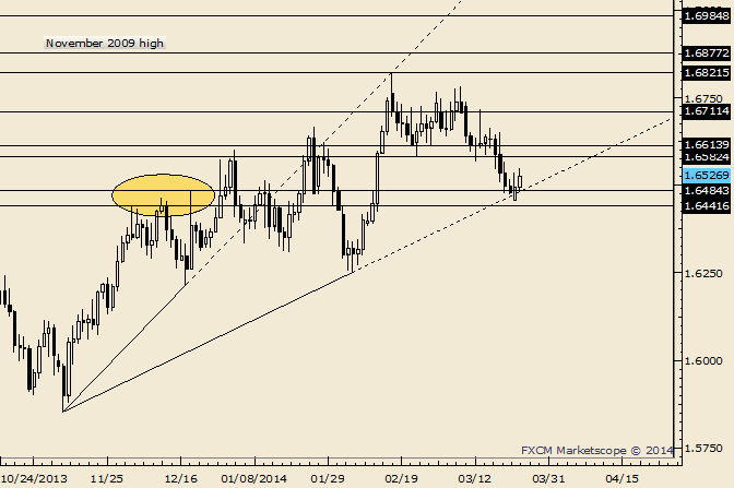 eliottWaves_gbp-usd_body_Picture_9.png, GBP/USD Follows Through on Outside Day Reversal