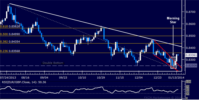 dailyclassics_eur-chf_body_Picture_11.png, Forex: EUR/GBP Technical Analysis  Bulls Reclaim Hold on 0.83