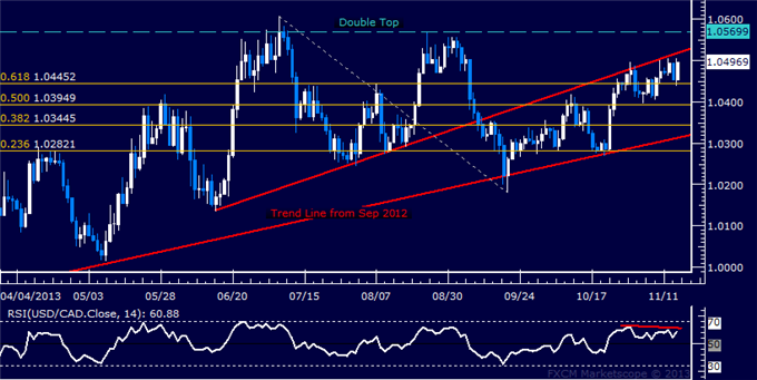 dailyclassics_usd-cad_body_Picture_12.png, Forex: USD/CAD Technical Analysis  1.05 Figure Capping Rally