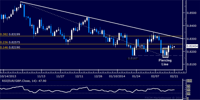 dailyclassics_eur-chf_body_Picture_11.png, Forex: EUR/GBP Technical Analysis  Rally Stalls Above 0.82 Mark