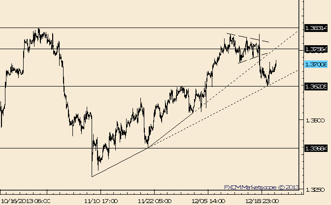 eliottWaves_eur-usd_1_body_Picture_10.png, EUR/USD Rallies from Trendline; Possible Resistance Remains 1.3750