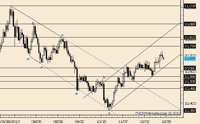 eliottWaves_us_dollar_index_body_Picture_1.png, USDOLLAR Dips into Former Resistance (Now Support)