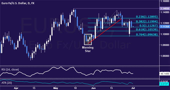 EUR/USD Technical Analysis: Euro Settles in Familiar Area