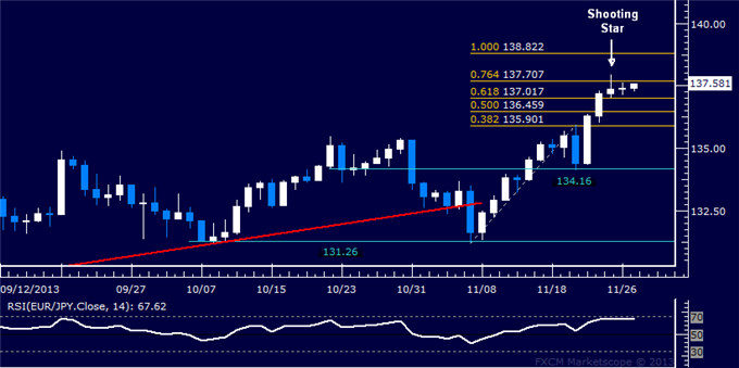 dailyclassics_eur-jpy_body_Picture_12.png, Forex: EUR/JPY Technical Analysis  Indecision Below 138.00 Mark