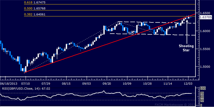 dailyclassics_gbp-usd_body_Picture_11.png, Forex: GBP/USD Technical Analysis  A Top in Place Below 1.64?