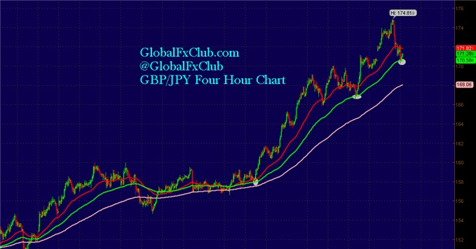 A_GBPJPY_Strategy_Thats_Alive_and_Well_body_GuestCommentary_LiamMcMahon_January6A_1.png, A GBP/JPY Strategy That's Alive and Well