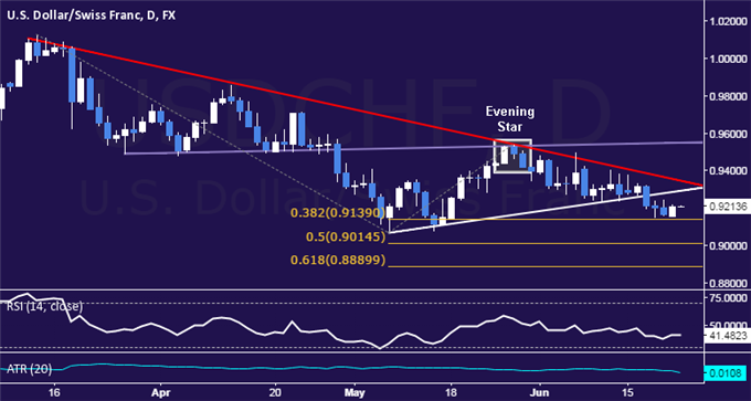 USD/CHF Technical Analysis: Digesting Above 0.91 Figure