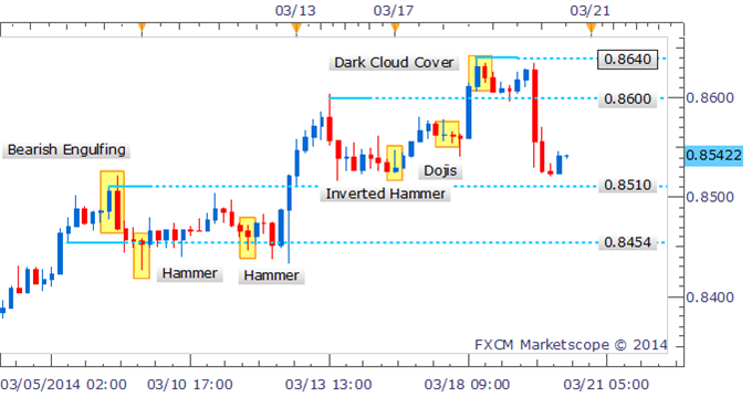 Forex-Strategy-NZDUSD-Bearish-Engulfing-Pattern-Puts-Gains-Into-Question_body_Picture_1.png, Forex Strategy: NZD/USD Bearish Engulfing Pattern Puts Gains Into Question