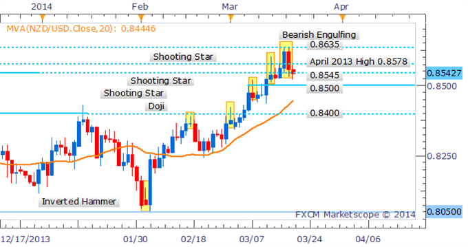 Forex-Strategy-NZDUSD-Bearish-Engulfing-Pattern-Puts-Gains-Into-Question_body_Picture_2.png, Forex Strategy: NZD/USD Bearish Engulfing Pattern Puts Gains Into Question