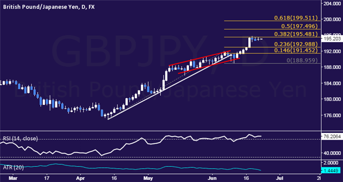 GBP/JPY Technical Analysis: Quiet Consolidation Continues