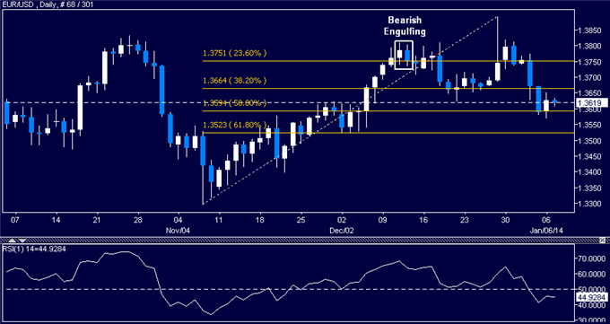 dailyclassics_eur-usd_body_Picture_12.png, Forex: EUR/USD Technical Analysis  Lifeline Found Sub-1.36