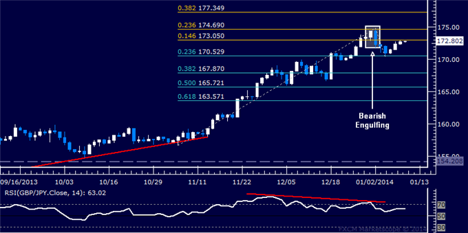 dailyclassics_gbp-jpy_body_Picture_11.png, Forex: GBP/JPY Technical Analysis  Topping Signal Still in Play