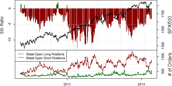ssi_SPX500_body_Picture_16.png, Samp;P 500 Looks Set to Test Fresh Peaks