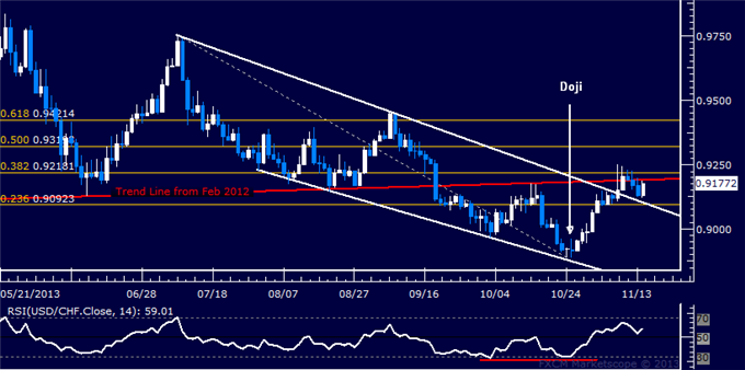 dailyclassics_usd-chf_body_Picture_6.png, Forex: USD/CHF Technical Analysis  Ready to Resume Rally?