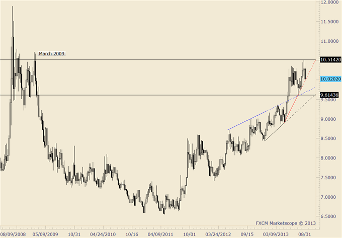 Japanese_Yen_Breakout_or_Fakeout_ZARJPY_May_Provide_the_Answer__body_usdzar.png, Japanese Yen Breakout or Fakeout? ZAR/JPY May Provide the Answer
