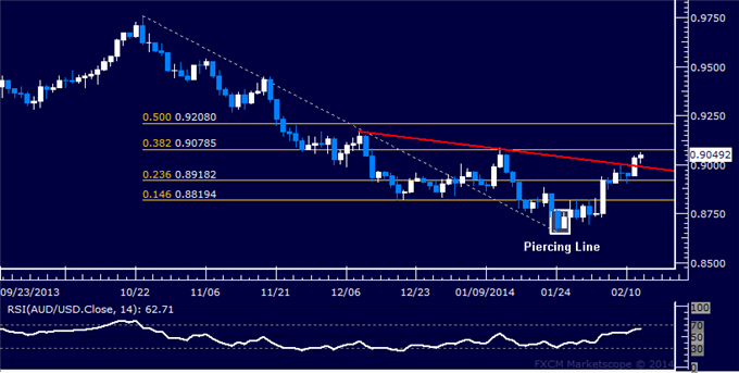 dailyclassics_aud-usd_body_Picture_12.png, Forex: AUD/USD Technical Analysis  Resistance Above 0.90 Eyed