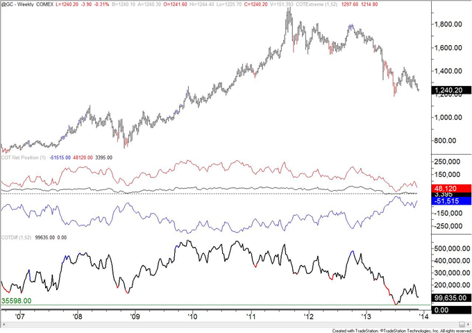 Copper_COT_Positioning_Reaches_a_Record_body_gold.png, Copper COT Positioning Reaches a Record